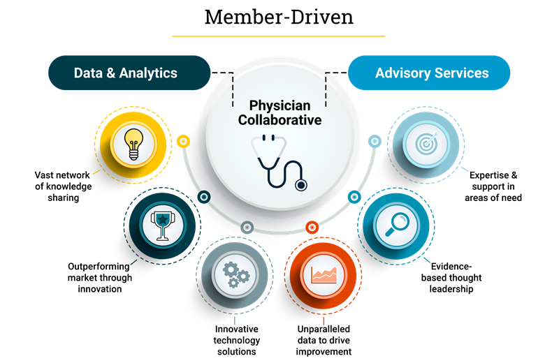 infographic: Member-Driven Physician Collaborative combines Data and Analytics with Advisory Services through a vast network of knowledge-sharing, outperforming market through innovation, innovative technology solutions, unparalleled data to drive improvement, Evidence-based thought leadership, and Expertise and support in areas of need